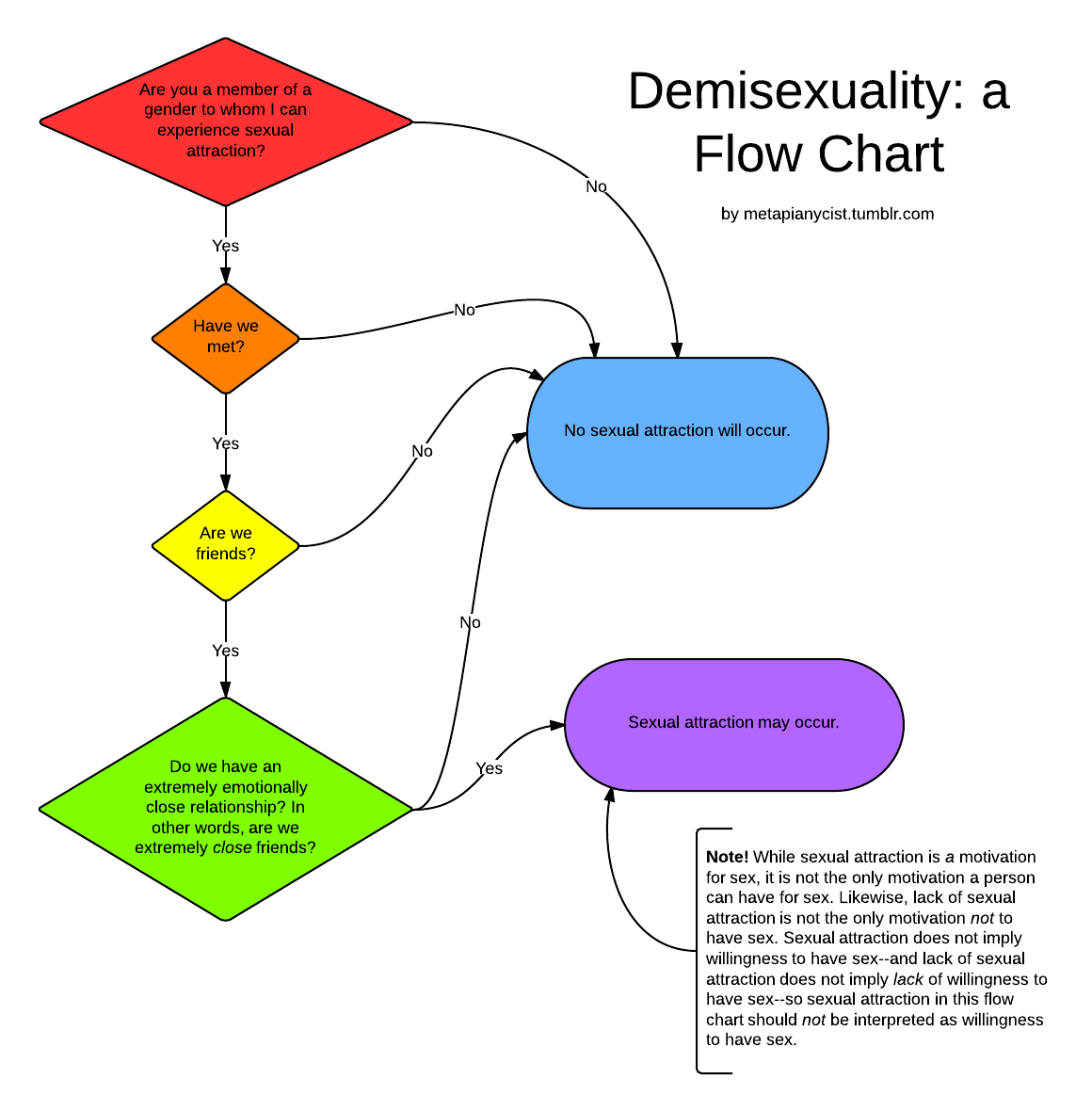 A question begged in asexual and demisexual vis ed critique of click to enlarge nvjuhfo Choice Image